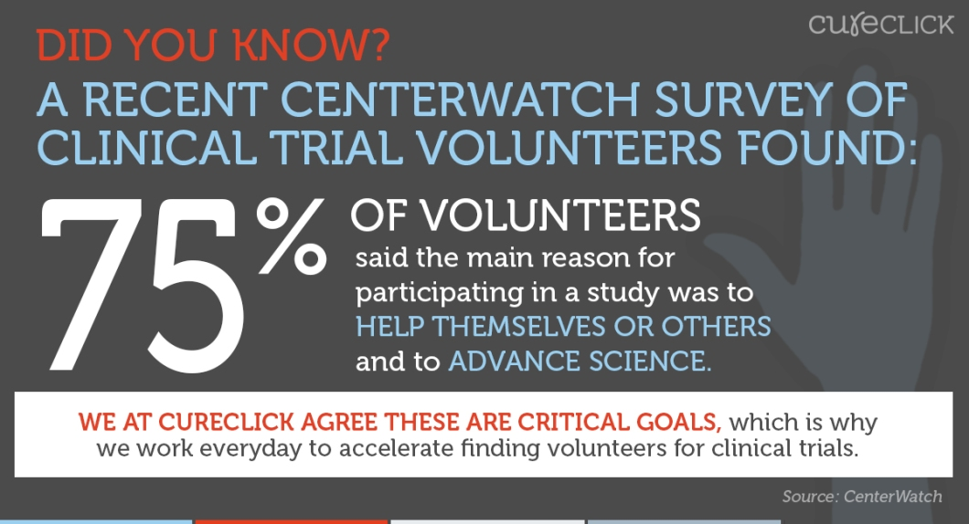 CureClick_ShareImage_CenterWatchSurvey.jpg